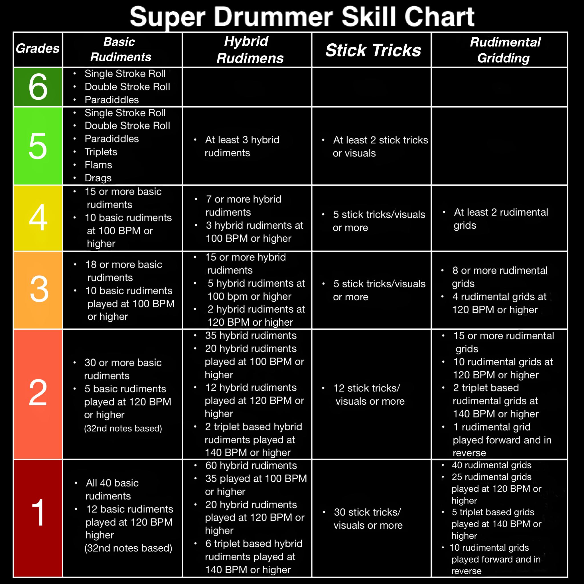 SD Skill Chart – sdjmalik